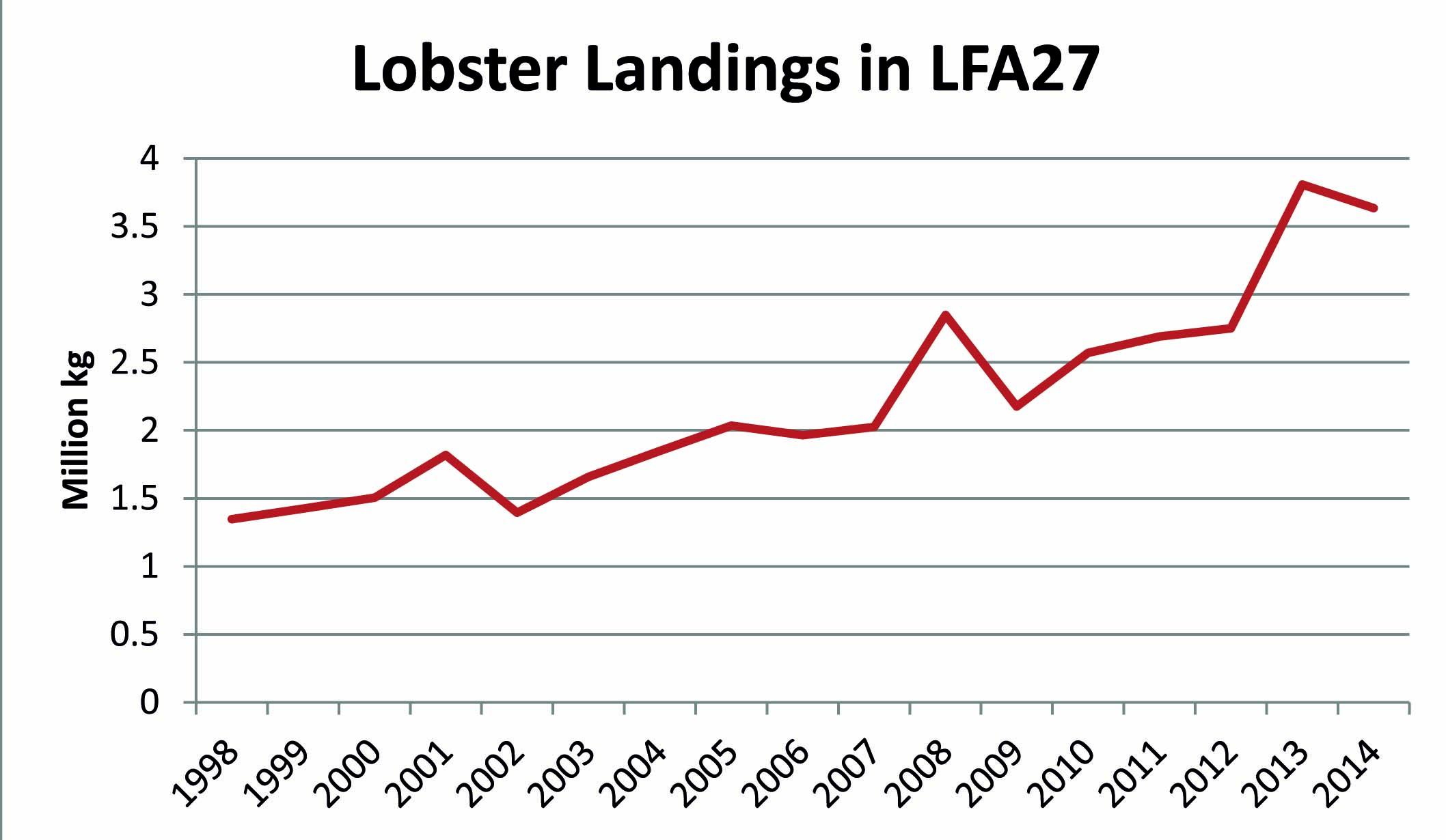 Lobster landings