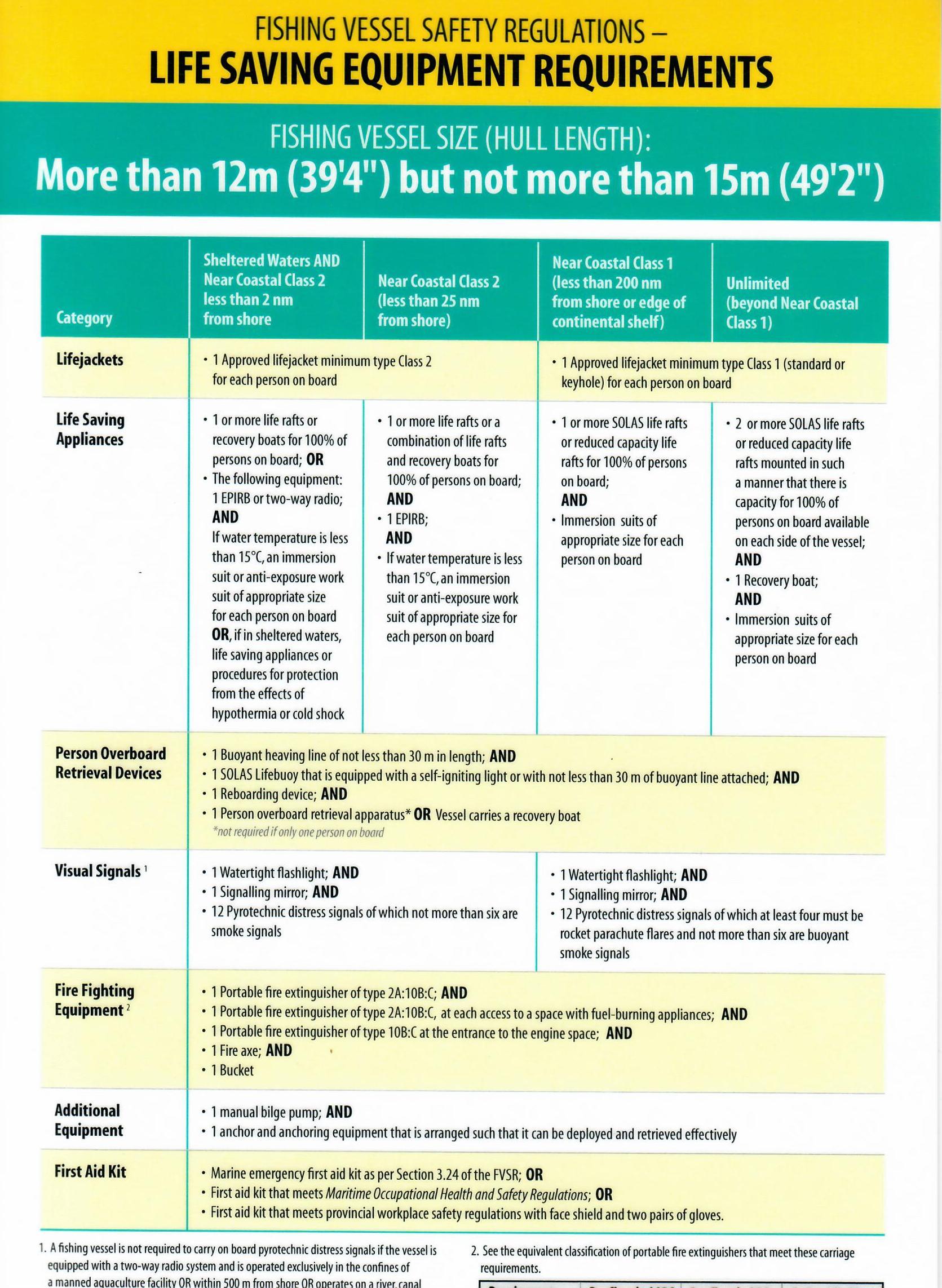 Regulations – Cape Breton Fish